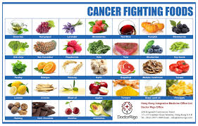 cancer preventing and treating foods.jpg